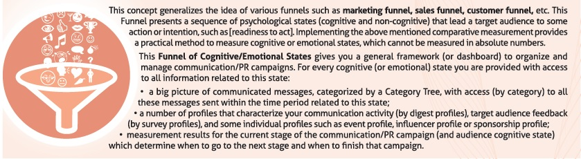 Cognitive Funnel